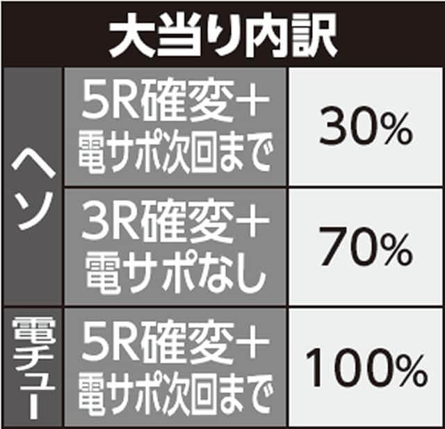 マルホン工業株式会社 ちょいパチ シャカンナーF29 大当り内訳