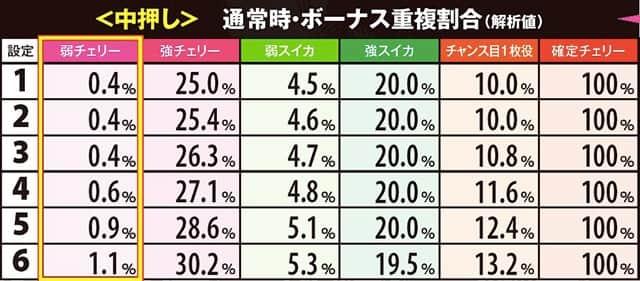 北斗修羅の中押し時・通常時・チャンス役確率(解析値)