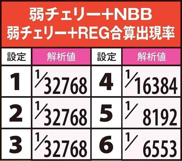 北斗修羅のNBB+REG合算確率