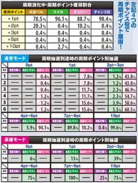 真田純勇士ラブストライクの周期抽選と当選率の一覧表