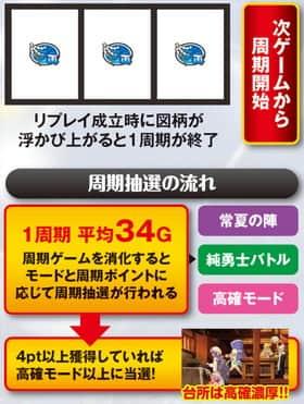 真田純勇士ラブストライクの周期抽選の紹介