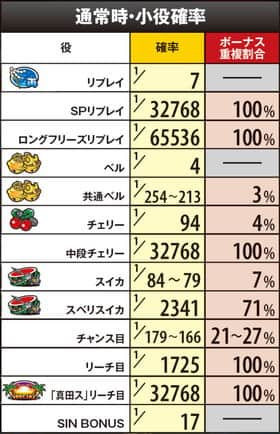 真田純勇士 ラブストライクの通常時・小役確率の一覧表