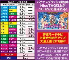 真田純勇士ラブストライクのTAGルーレット選択率