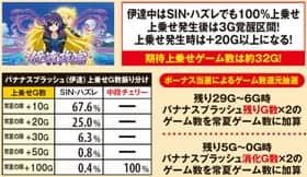 真田純勇士 ラブストライクの伊達モード中の上乗せ抽選の一覧表