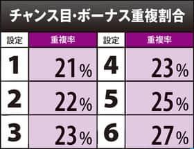 真田純勇士ラブストライクの設定別チャンス目・ボーナス重複割合の一覧表