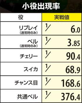 真田純勇士ラブストライクの小役出現率(確率)の一覧表