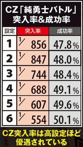 真田純勇士ラブストライクのCZ(純勇士バトル)の突入率と成功率の一覧表