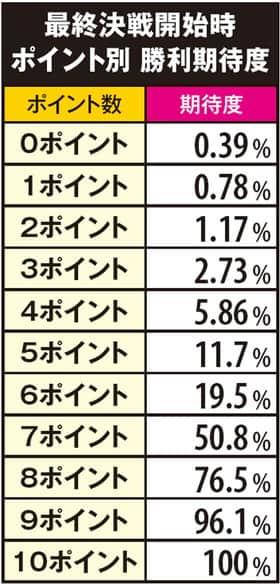 真田純勇士ラブストライクの最終決戦開始時ポイント別勝利期待度の一覧表