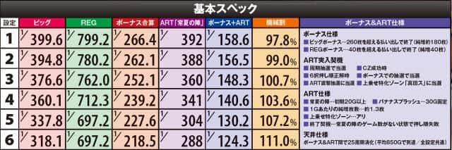真田純勇士 ラブストライクのボーナス確率・機械割
