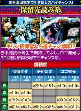 真・北斗無双 夢幻闘乱の無双闘舞中の信頼度の紹介