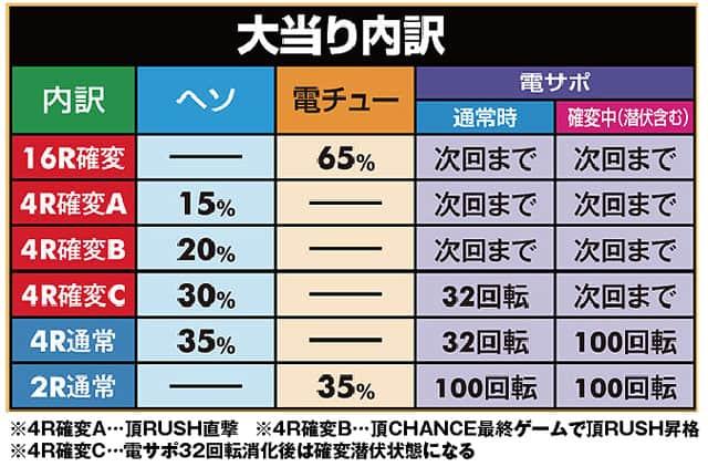株式会社大都技研 CRぱちんこ押忍!番長 漢の極み 大当り内訳