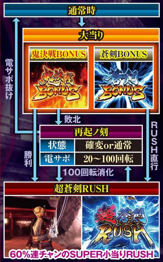 京楽産業株式会社 ぱちんこ新鬼武者 超・蒼剣 ゲームフロー