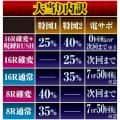 株式会社藤商事 CRリング 呪縛RUSH 大当たり内訳