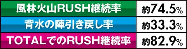 P闘将覇伝 RUSH
