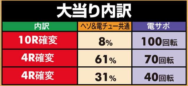 株式会社三洋物産 Pスーパー海物語IN沖縄2SAHS 大当り内訳