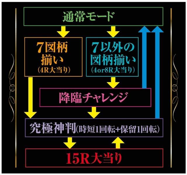株式会社七匠 CR究極神判 ゲームフロー