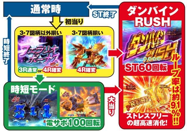 サミー ぱちんこCR聖戦士ダンバイン256ver. ゲームフロー