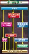 株式会社SANKYO CRFEVERアクエリオンEVOL Type319 ゲームフロー