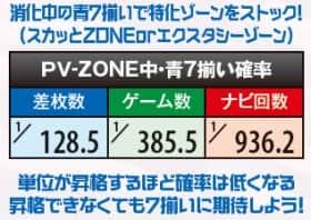 パチスロ恵比寿マスカッツのPV-ZONE中・青7揃い確率の一覧表