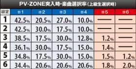 恵比寿マスカッツのPV-ZONE突入時楽曲選択率