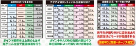 恵比寿マスカッツの通常時ポイント獲得率の紹介