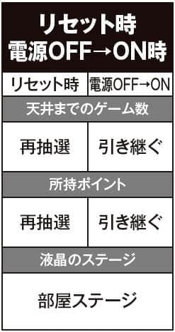 恵比寿マスカッツのリセット時電源OFFON時の紹介