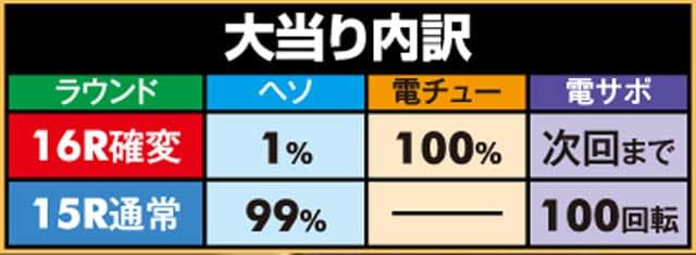 株式会社七匠 CRマッハGoGoGo GP7000 大当り内訳