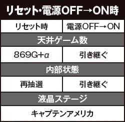ぱちスロ アベンジャーズのリセット・電源OFF→ON時