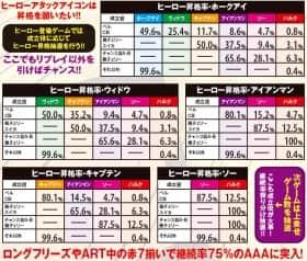 ぱちスロ アベンジャーズのヒーロー昇格率