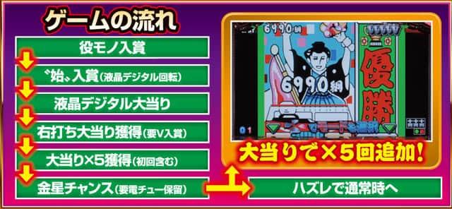 株式会社アムテックス CR綱取物語~横綱7戦全力~ ゲームフロー