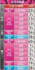 株式会社西陣 CR 春一番 ~極上の花道~ 大当たり内訳