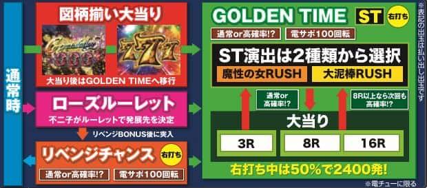 株式会社平和 CR不二子~Lupin The End~ ゲームフロー
