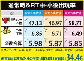 スーパープラネットデラックスの通常時&RT中・小役出現率の一覧表