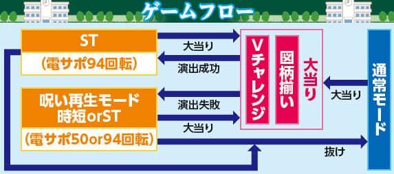 株式会社藤商事 CRAリング 終焉ノ刻 ゲームフロー