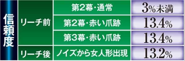 P ぱちんこ劇場霊 予告演出信頼度