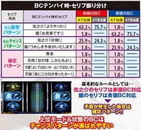 バジリスク~甲賀忍法帖~絆 BCテンパイ音 モード推測