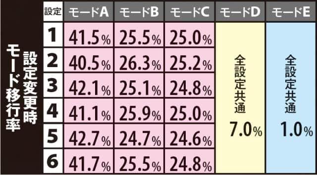 スロットバジ絆の設定変更時のモード移行率