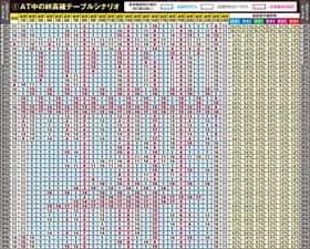 バジリスク~甲賀忍法帖~絆のAT中の絆高確テーブルシナリオの一覧表