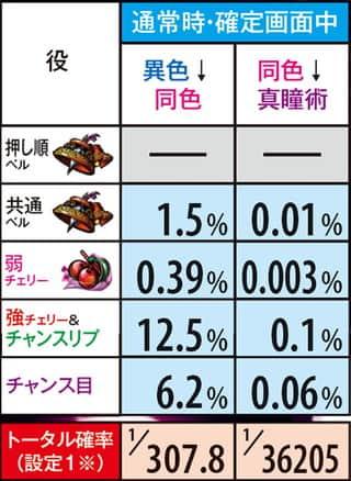 スロットバジ絆の確定画面中のBC昇格率