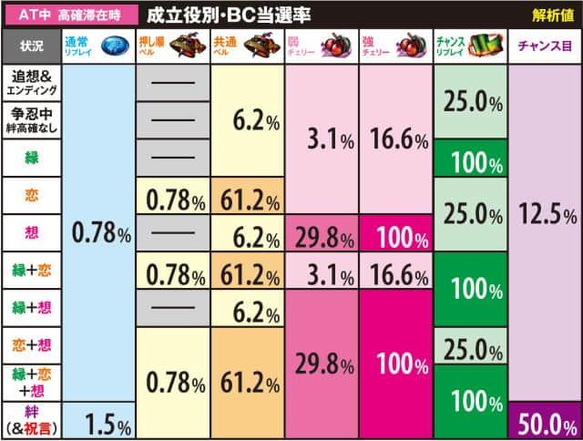 スロットバジ絆のAT中高確滞在時のBC当選率