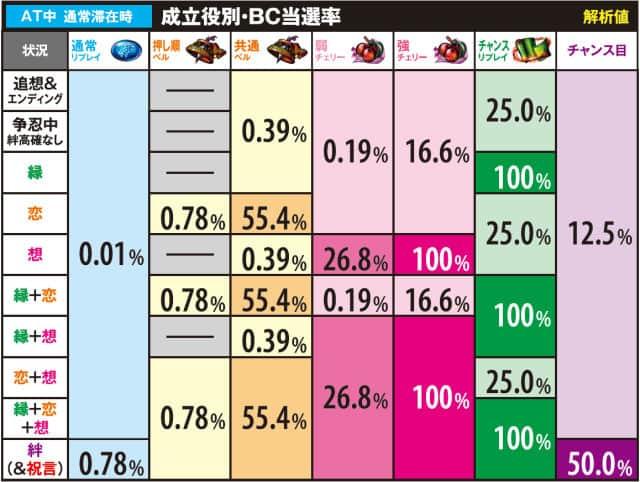 スロットバジ絆のAT中のBC当選率