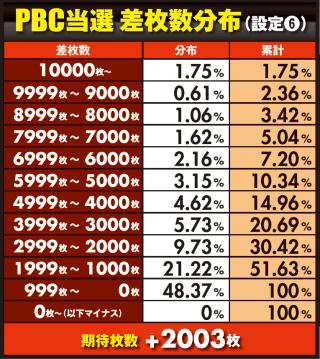 バジリスク絆のプレミアムBC期待値(期待枚数)