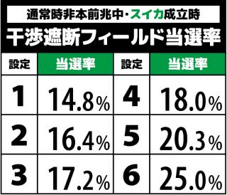 SLOTまどか新編(マドマギ3)のCZ当選率