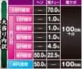 株式会社ニューギン P花の慶次~蓮 大当たり内訳