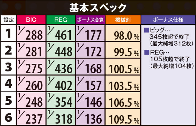 もっと!沖縄フェスティバル-30のボーナス確率・機械割