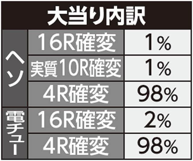株式会社藤商事 ちょいパチ リング 運命の日29 大当り内訳
