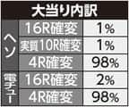 株式会社藤商事 ちょいパチ リング 運命の日29 大当たり内訳