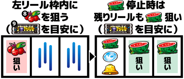Lucky海物語 通常時の打ち方