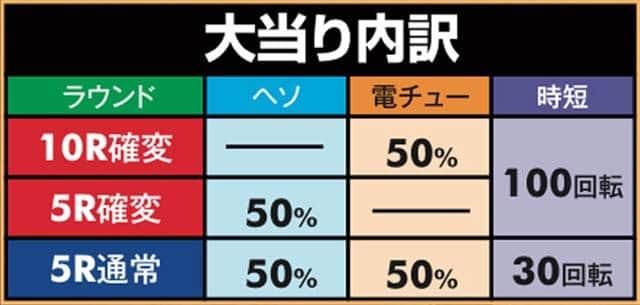 サミー株式会社 P真北斗無双 第2章 頂上決戦 大当り内訳