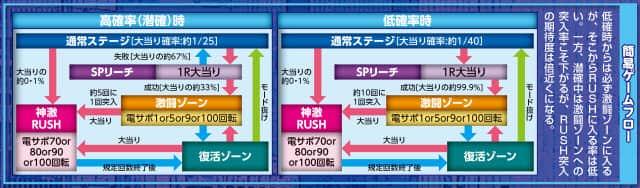サミー株式会社 ぱちんこCRスーパーロボット大戦OG ゲームフロー